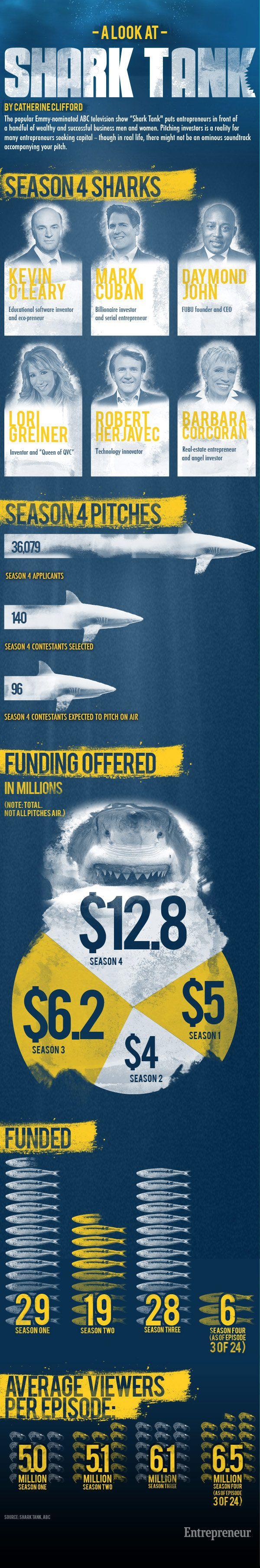 How Shark Tank is Popularizing Entrepreneurship    http://blogs.payscale.com/salary_report_kris_cowan/2012/12/how-shark-tank-is-popularizing-entrepreneurship-infographic.html