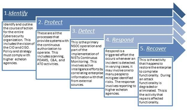 Functions and Thoughts of the NIST CSF