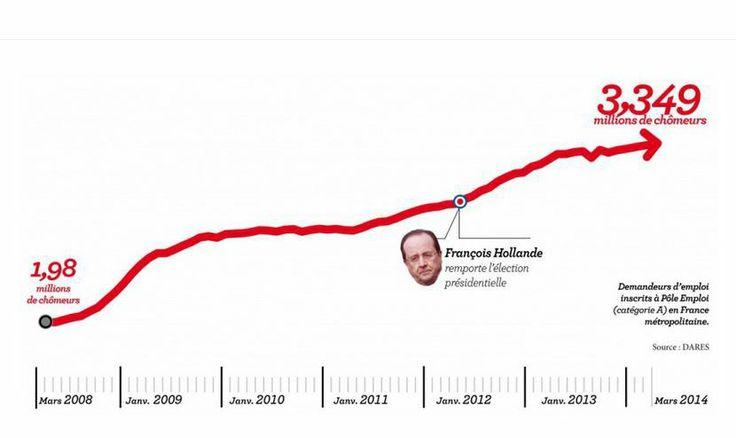"""inversion de la courbe du chômage et """"tendance baissière"""" : jusqu'à quand nous prendra-t-on pour des cons ?"""
