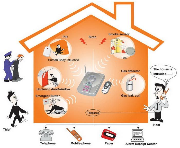 frontpoint provides home security with three different types of packages offered to home owners the