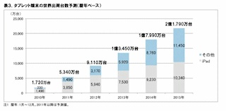 【PC Watch】 ICT総研、2011年の国内タブレット端末市場は188万台規模へ倍増と予測