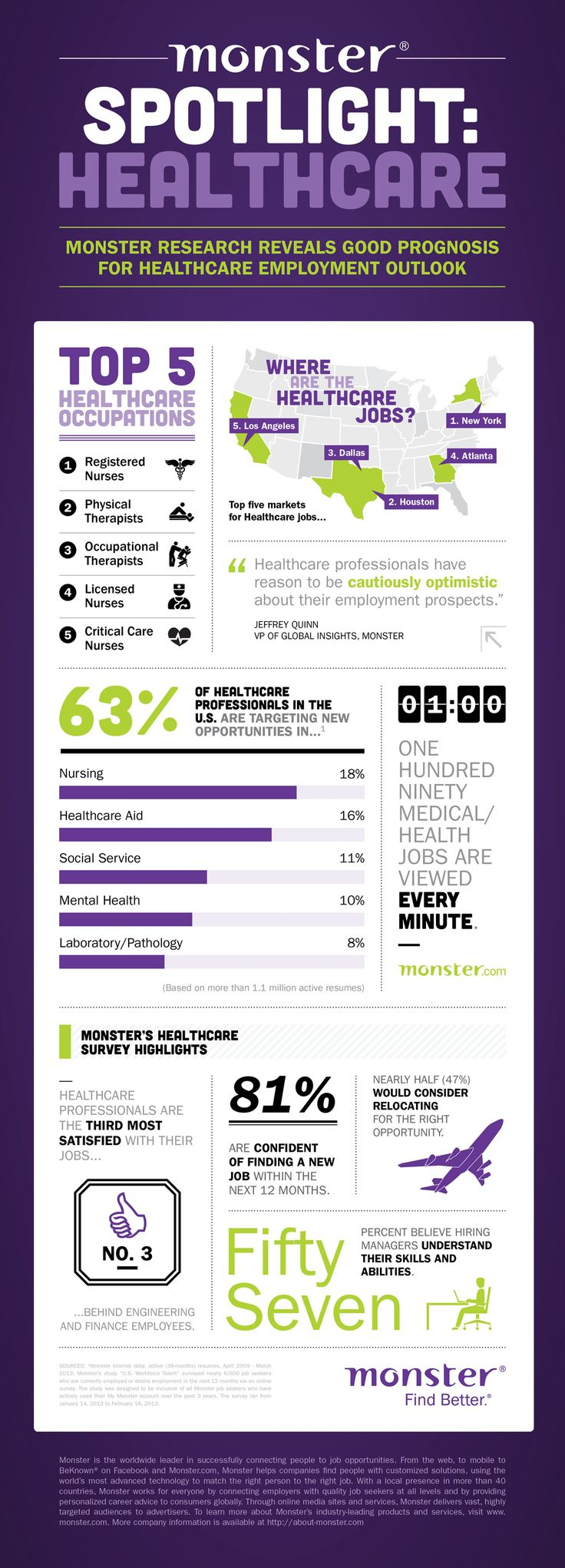 Statistics about healthcare jobs from Monster.