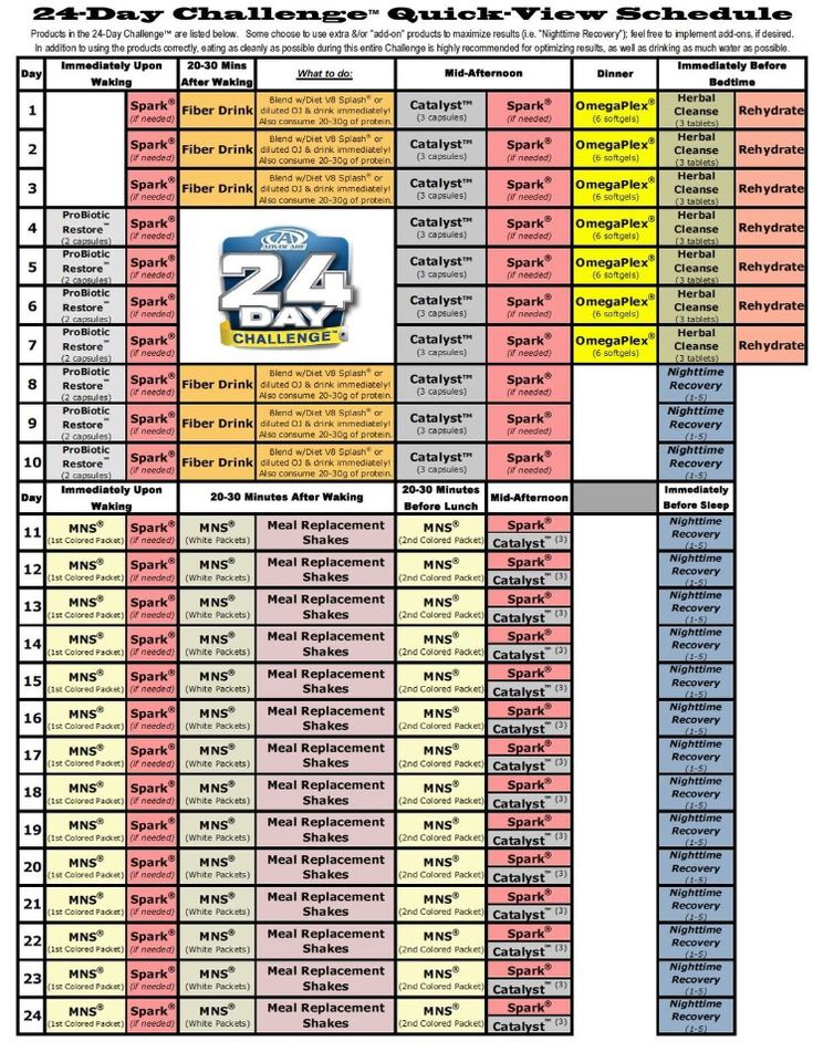 If you want FAST and PROVEN RESULTS here is a great cheat sheet for the 24 Day Challenge! Message me if you want to say YES to AdvoCare! :)