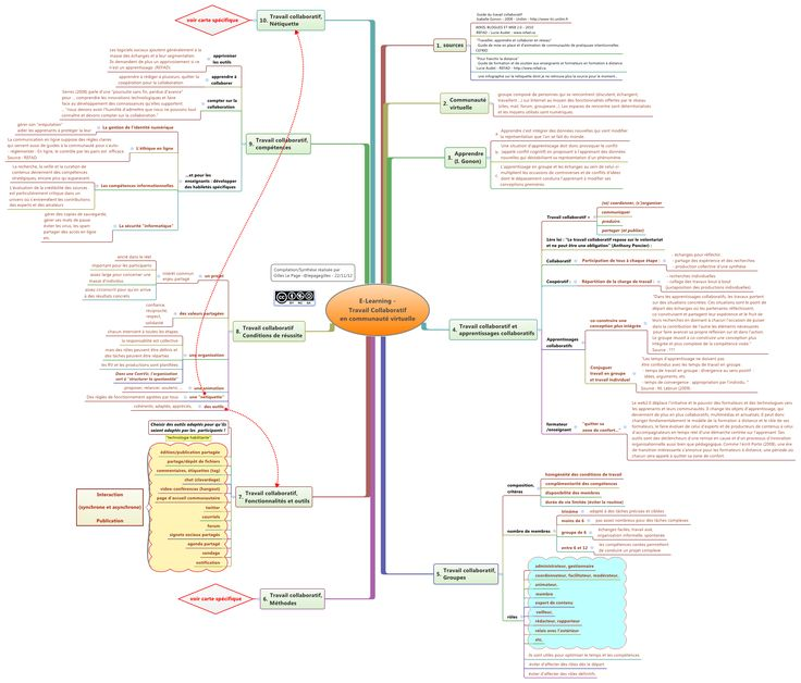 E-Learning - Travail Collaboratif en communauté virtuelle - lepagegilles - XMind: The Most Professional Mind Map Software Scooped by Le Page Gilles's onto epedagogie