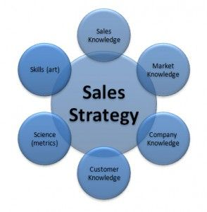 Sales and marketing strategies career pinterest for Sales marketing tactics