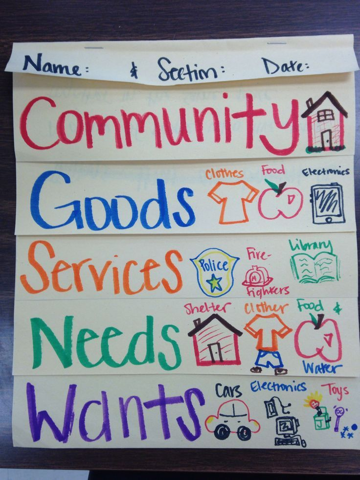 needs wants anchor chart - Google Search