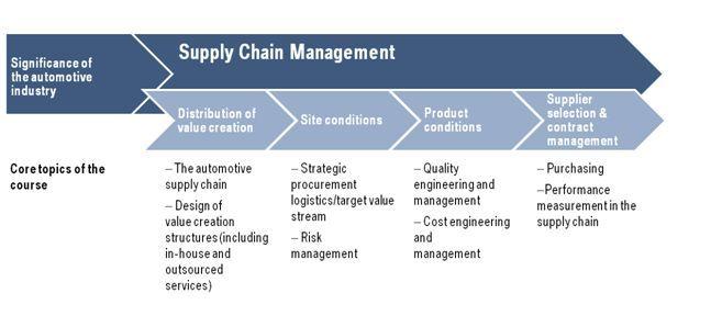 Bmw Supply Chain Management Analysis 1 Chain Management Supply Chain Management Supply Chain
