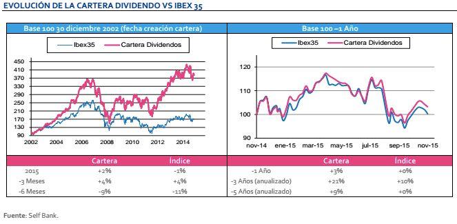 Los expertos de Self Bank proponen una cartera de acciones por dividendo compuesta por los 9 valores del Ibex 35 que, a cierre de cada año, presentan mayor retribución al accionista. Entre ellos, s…