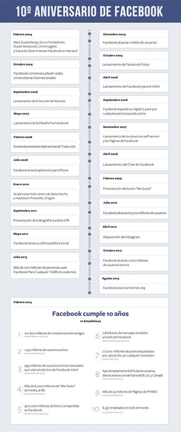 Una mirada al pasado, el regalo de #Facebook a sus usuarios en su décimo aniversario  #SocialMedia #RedesSociales