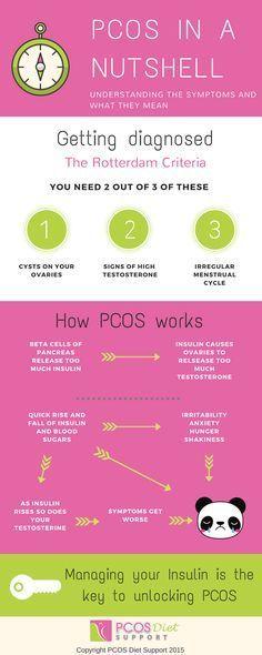 PCOS in a Nutshell