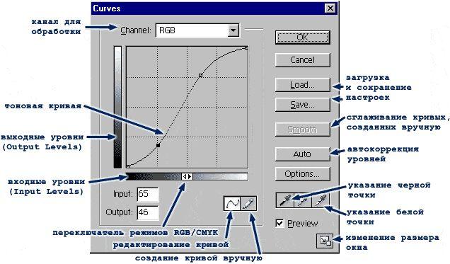 Команда Curves (Кривые)