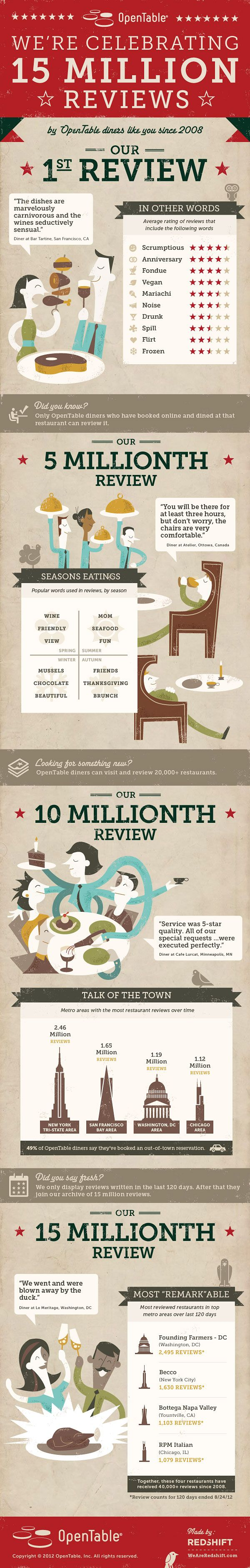 70 best Social - Customer Reviews images on Pinterest   Content ...