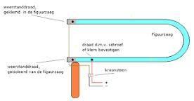 Image result for piepschuim snijden