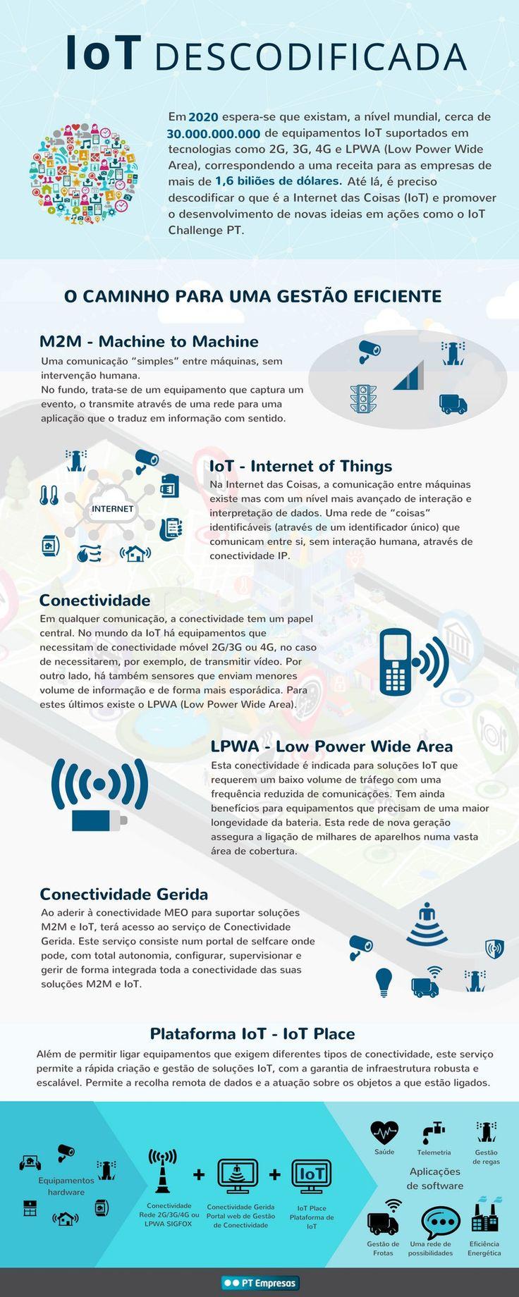 Infografia: a Internet das Coisas descodificada