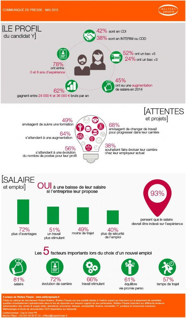 Infographie | Métiers des ressources humaines : que veut la génération Y ?