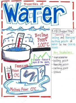This Properties of Water poster is designed to aide students in understanding that water has various properties; the boiling point and freezing point of water is one of the main properties used to identify if a substance is water. The Texas TEK (5.5B) is listed within the poster inlcuding if the TEK is a Readiness or Supporting Standard.
