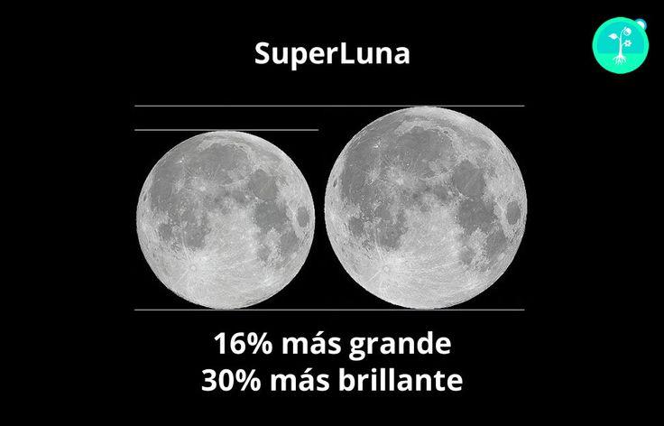 ¡Hoy hay una Super Luna!  La Super Luna es un fenómeno de nuestro satélite que se da cada vez que coinciden la Luna llena con el Perigeo. El Perigeo significa que la Luna se encuentra en el punto más cercano de la Tierra, y que actualmente es de 359.117,276 km.   http://www.huertobiodinamico.com/