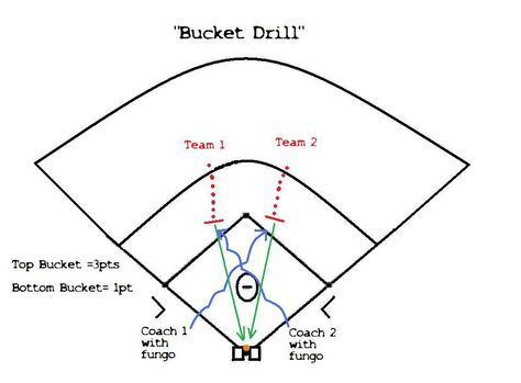 24 best Baseball Drills images on Pinterest   Baseball, Baseball ...