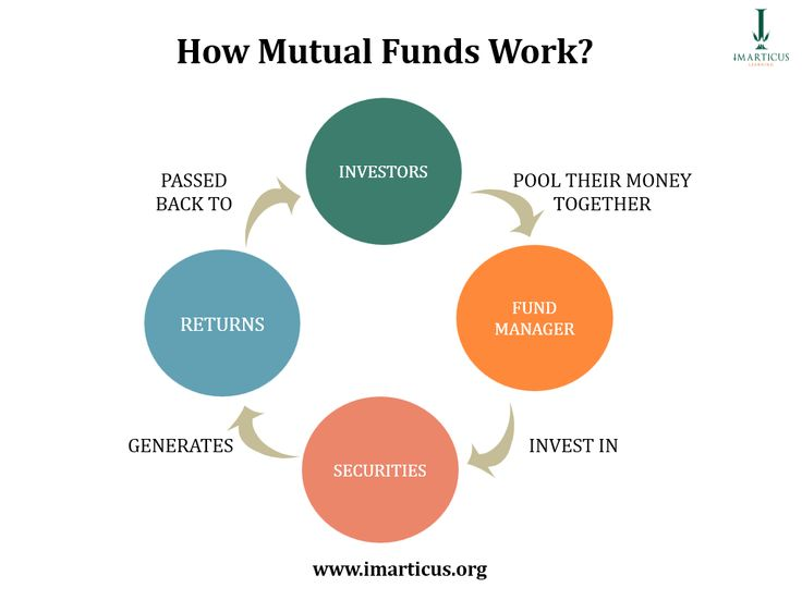 How do Mutual Funds Work?  --  #ImarticusInfograph #MutualFunds  Imarticus.org