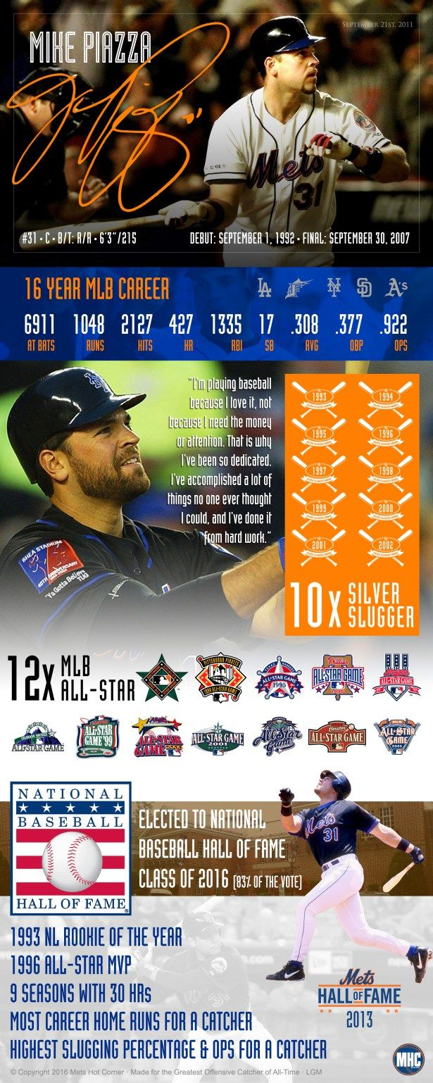 NY Mets Mike Piazza Hall of Fame Career Infographic