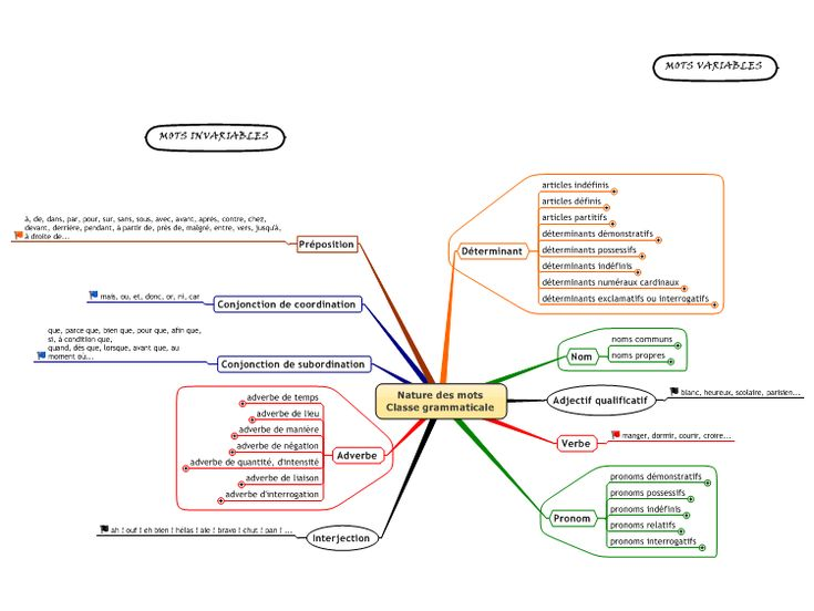 Grammaire française: nature et fonction (analyse des mots)