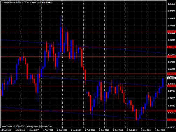 fpa forex signals