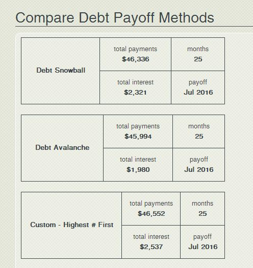 17616 best Debt Snowball images on Pinterest Finance, Money and - debt payoff calculator