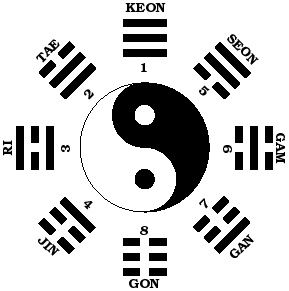 Meaning Of Taegeuk Poomse (Patterns) – United States National TaeKwonDo Association