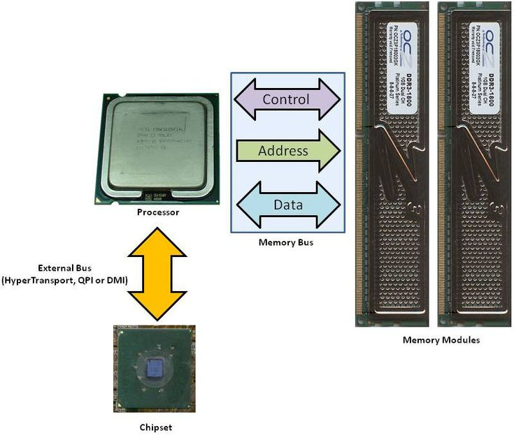 How the RAM is accessed on CPUs with an integrated memory controller