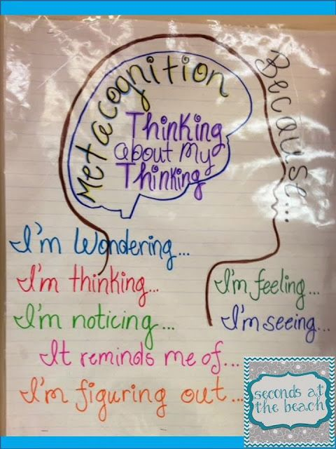 Metacognition: Thinking about our Thinking! Metacognition anchor chart and blog post with links to other resources to inspire your students' metacognition!