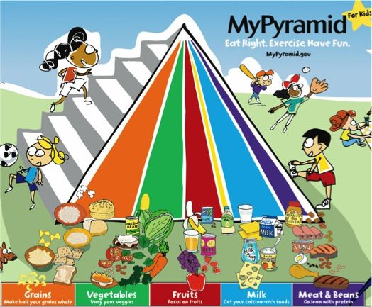 FREE Educational Printables for Kids! {food pyramids}