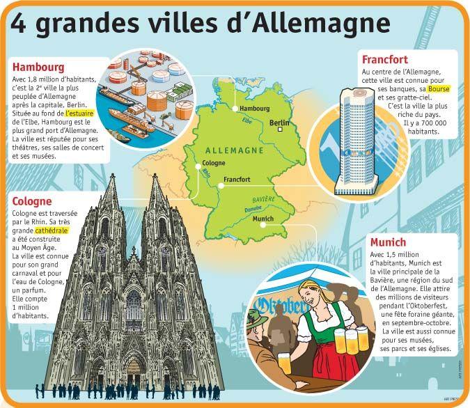 Fiche exposés : 4 grandes villes d'Allemagne