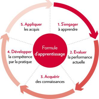 Formule d'apprentissage