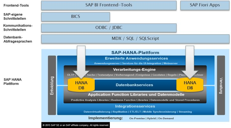 SAP-HANA Plattform. Overview.
