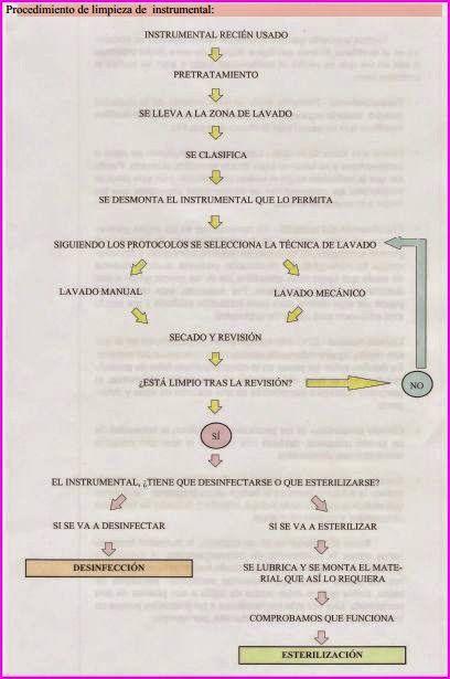 ESQUEMAS TEMARIO DE AUXILIARES DE ENFERMERÍA PARA OPOSICIONES: Tema 14. Limpiez…