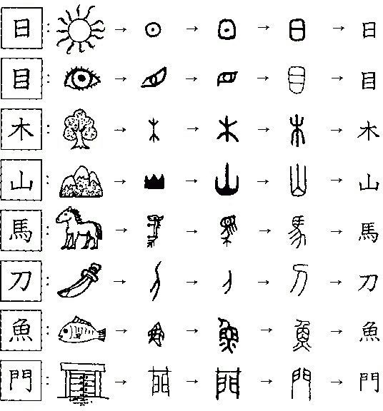 25 best ideas about chinese character dictionary on