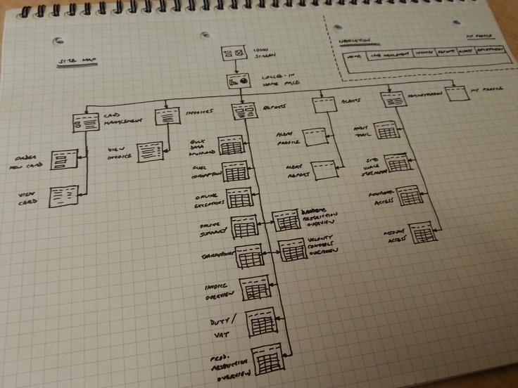 Mini sitemap