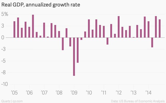 The US economy expanded even faster than we thought last quarter - Quartz