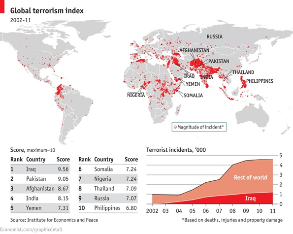 Although terrorist attacks are distributed widely around ...