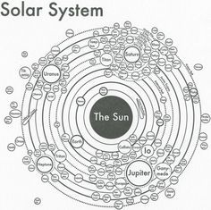 The creator of this solar system chart, Archie Archambault, makes similar charts of city neighbourhoods too.