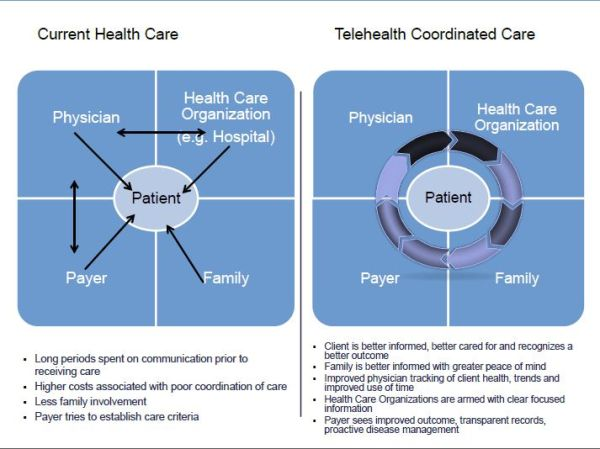 Telehealth Defined: Telehealth is a means of delivering medical information and health care through the use of telecommunication between a patient and a health care professional separated by distance.Telehealth technology facilitates timely communication between two health care providers working to coordinate patient care with or without the patient.