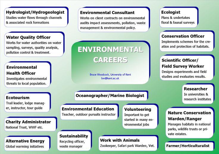 Pin by cody pyles on environmental studies major list of