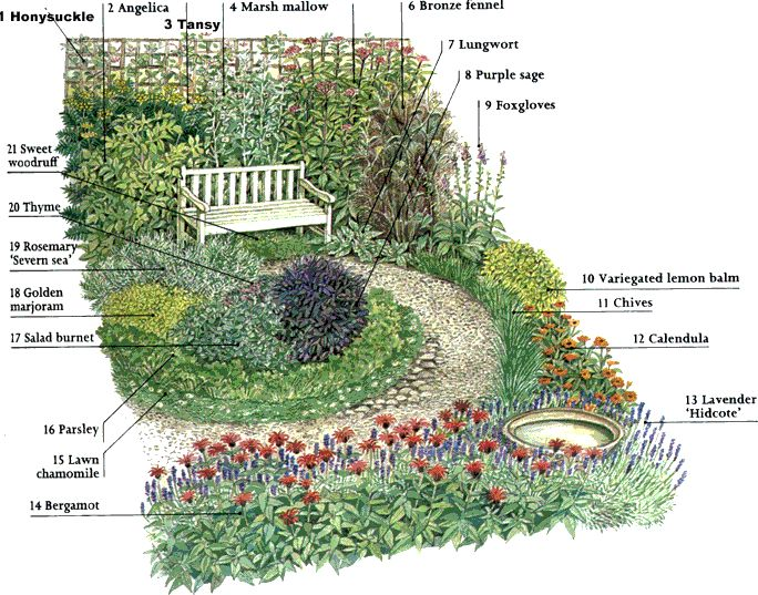 Herb Garden Layout Ideas Big Idea