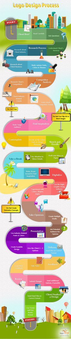 Logo Design Process [ Infographie]