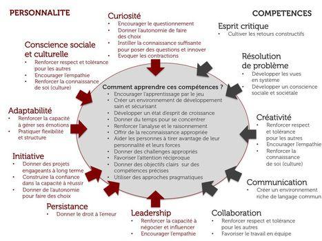 Les 10 compétences-clés du monde de demain   Transformation digitale, entreprise 2.0 et management   Scoop.it