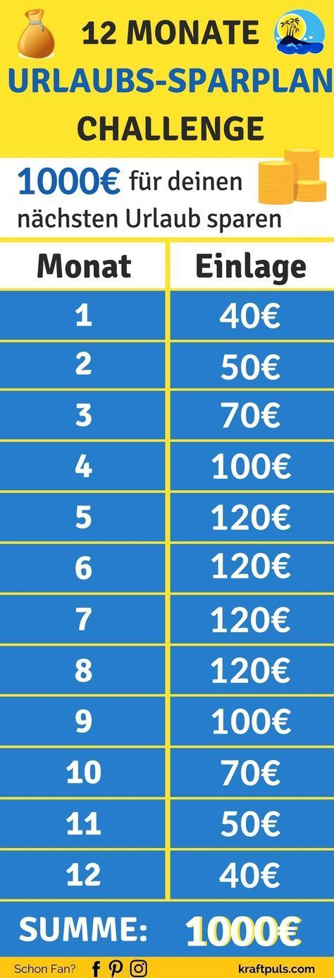 Die 12 Monate Urlaubs-Sparplan Challenge: So sparst du 1000€ für deinen nächsten Urlaub
