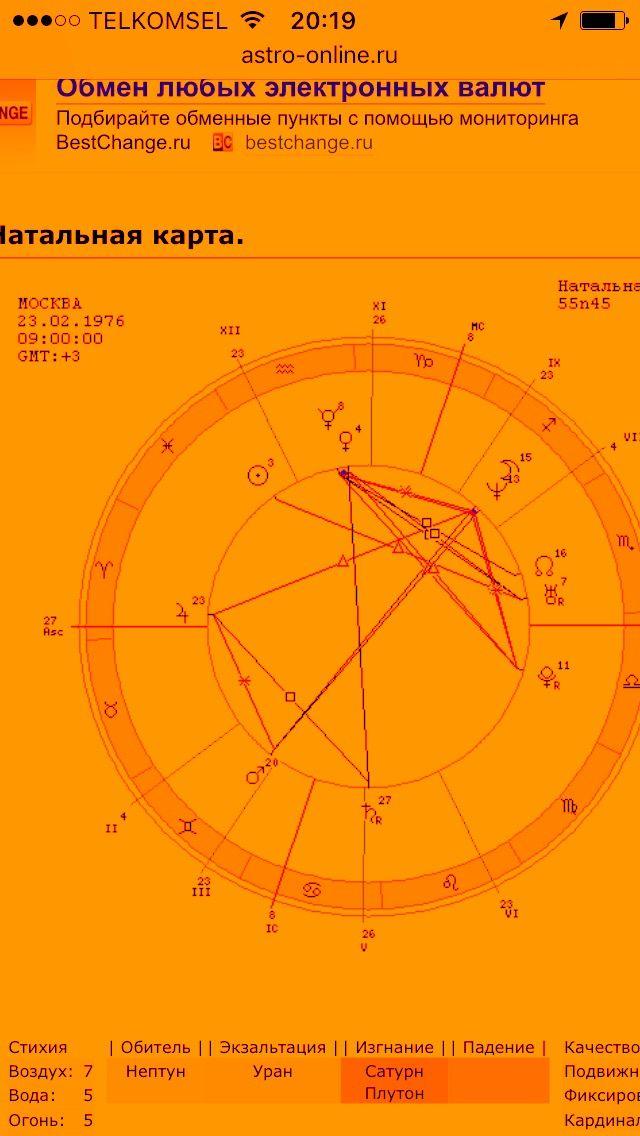 Астрологическая карта рождения
