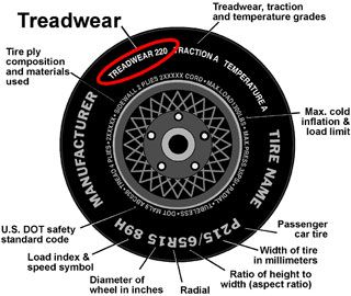 NHTSA Tyre Ratings - Explanation of Tread Wear Ratings