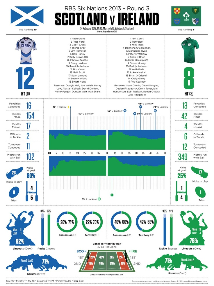 ruggerblogger: RBS Six Nations 2013 Round 3: SCOTLAND v IRELAND