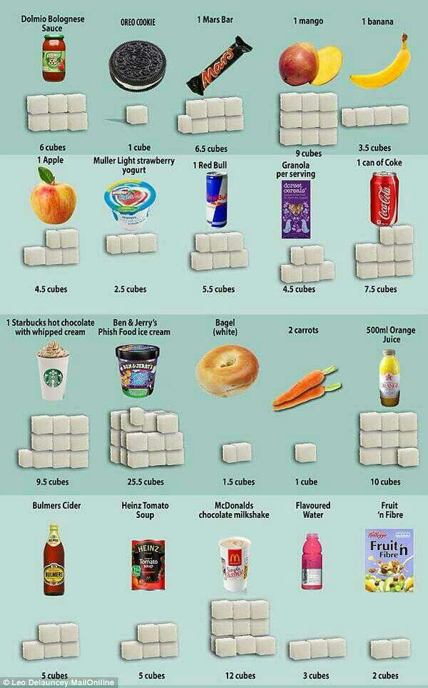 كم مكعب سكر في كل نوع من المواد الغذائية التالية.